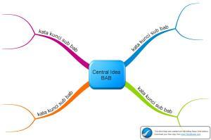 contoh mind map