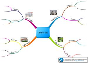 contoh mind map