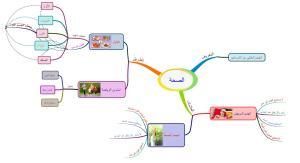 contoh mind map sebagai media pembelajaran