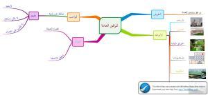 المرافق العامة mind map