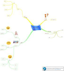media mind maping untuk pembelajaran bahasa Arab